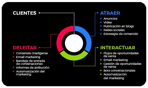 Flywheel - Metodlogia Inbound Marketing
