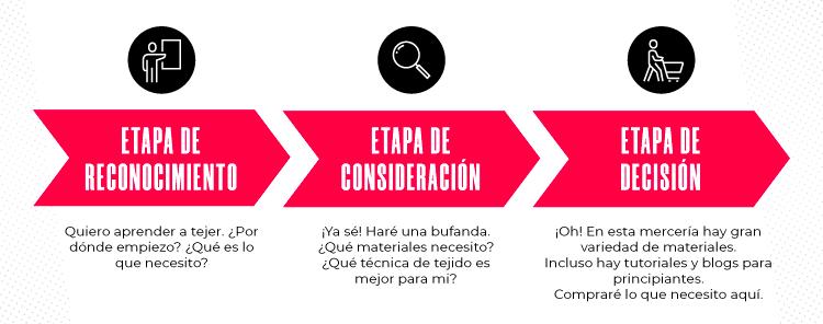 ImgComplementaria-Blog-Conoce_el_buyer_journey_y_mejora_tu_estrategia_de_inbound-01